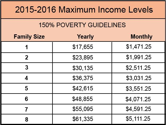 poverty guidelines1
